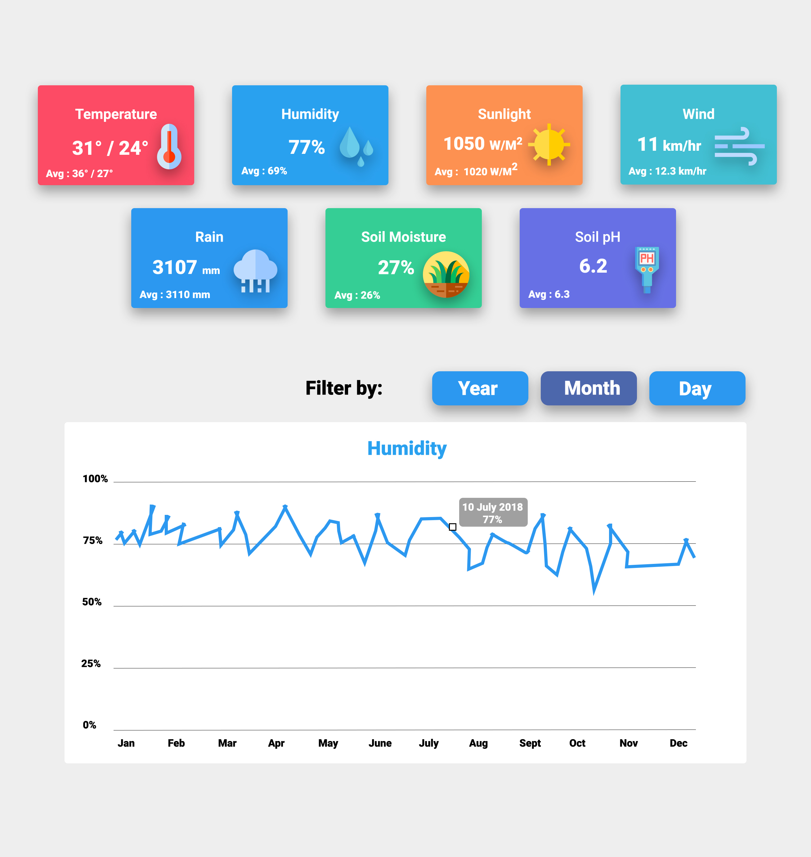 dashboard page screenshot with humidity graph
